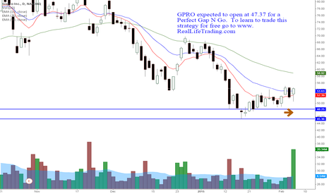 GPRO: GPRO Day Trade Perfect Gap N Go (Brad Reed Feb6,2015)