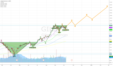 GILD: Gilead Sciences - a never ending love story?