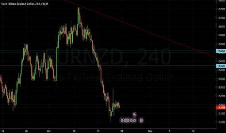 EURNZD: Testing out EURNZD