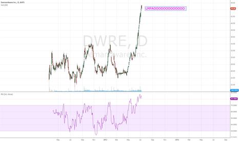 DWRE: DWRE