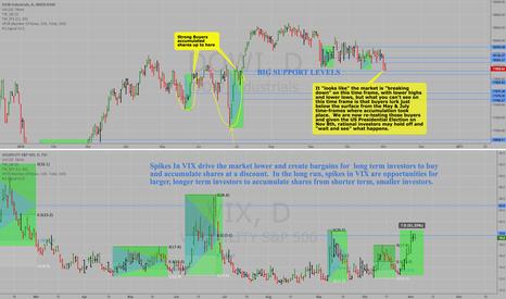 DOWI: Dow Jones Ind Avg vs Retraced Spikes in VIX