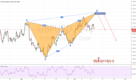 GBPUSD: An Butterfly pattern for short GBPUSD