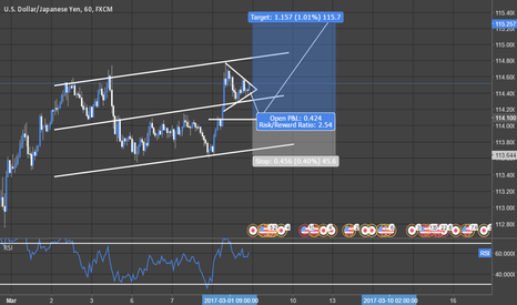 USDJPY: USDJPY - Long at dip (hourly timeframe)