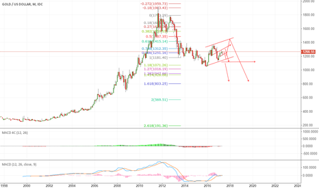 XAUUSD: 1400 or sell here for larger down tgt