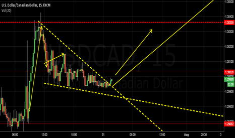 USDCAD: USDCAD: Possible entry for a short term trade
