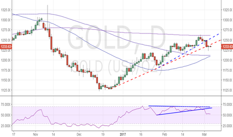 GOLD: Gold outlook - eyes 100-DMA support at $1211