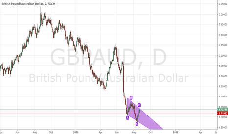GBPAUD: GBPAUD Daily chart