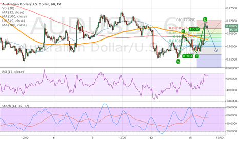 AUDUSD: Sell as ABCD and incoming job info should cooperate :)
