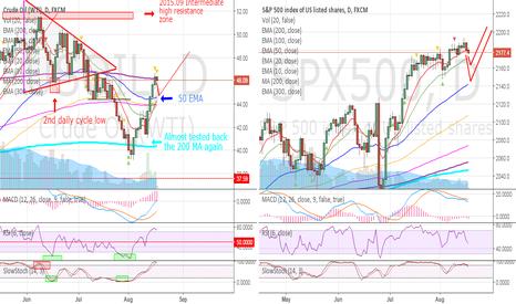 USOIL: OIL / S&P - Market overview