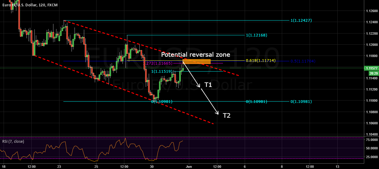 Selling eurusd following fibs confluence and channel