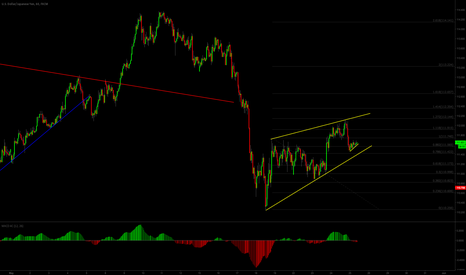 USDJPY: short will come soon