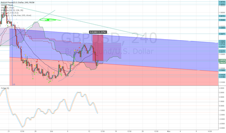 GBPUSD: CABLE BTFD