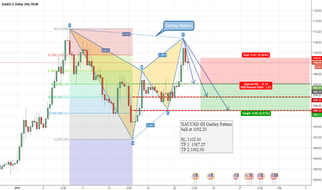 XAUUSD: XAUUSD 4H Gartley Pattern (SELL)