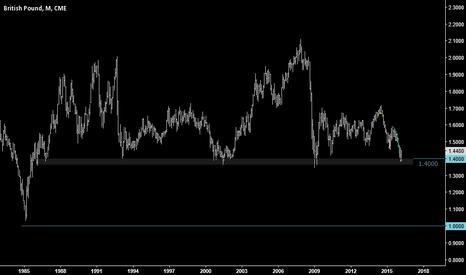 B61!: British Pound testing support (monthly chart)