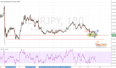 EURJPY: EUR/JPY Watchlist