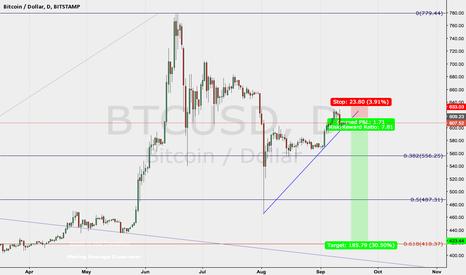 BTCUSD: BITCOIN medium term trade