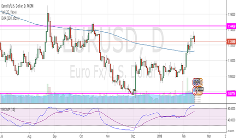 EURUSD: EUR/USD Short at top of range 1.144x