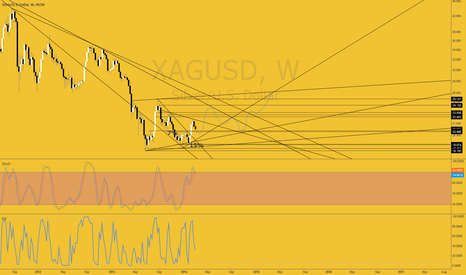 XAGUSD: Going to be a bumpy ride