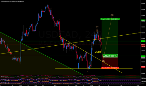 USDCAD: USDCAD 2618 BUY POSSIBLE