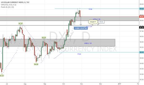 DXY: Bearish dollar maybe