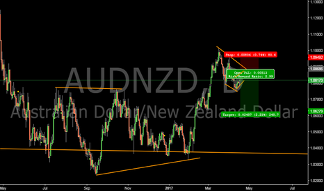 AUDNZD: AUDNZD waiting for a short here #forex