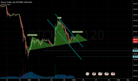 BTCUSD: may be forming a head and shoulders pattern