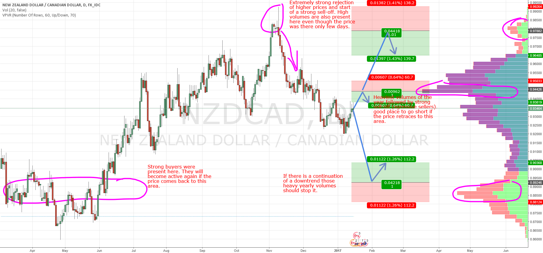 NZD/CAD swings based on Market Profile and Price Action