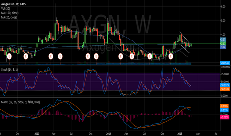 AXGN: AXGN Weekly