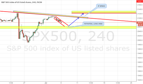 SPX500: SPX500 LONG POTANTIAL