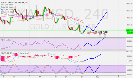 XAUUSD: Gold update 4 hr - Waiting pattern to confirm price reverse
