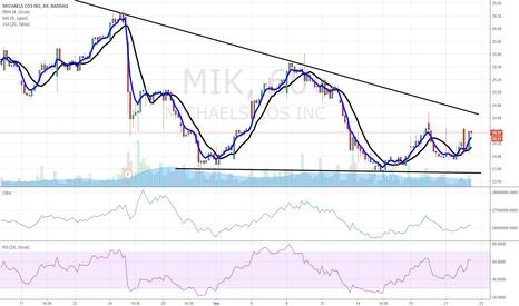 MIK: $MIK like this chart