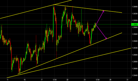GBPUSD: GBPUSD WATCH AND LEARN