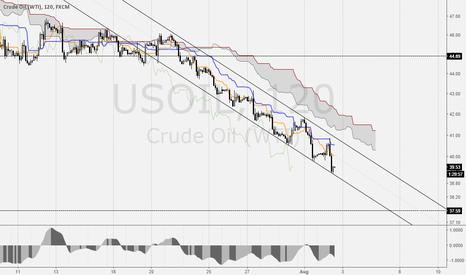 USOIL: $USOIL Downtrend