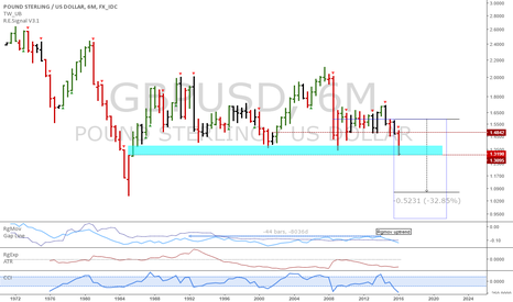 GBPUSD: GBPUSD: 6m key levels and current trend signal
