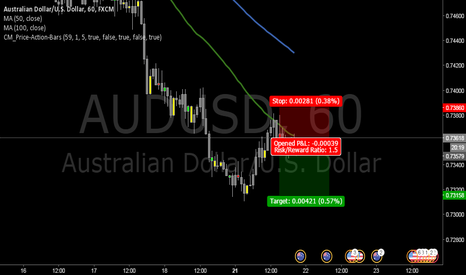 AUDUSD: Short AUDUSD Pin Bar
