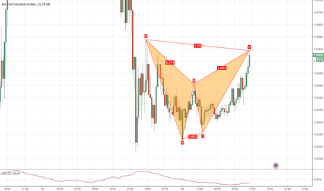 EURCAD: at market bat