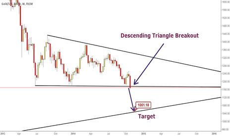 XAUUSD: Descending Triangle Breakout