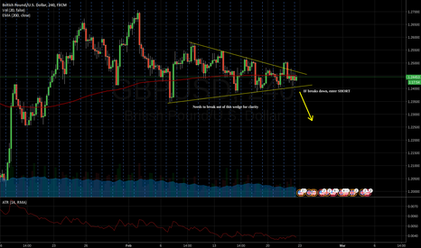 GBPUSD: IF breaks down can go short