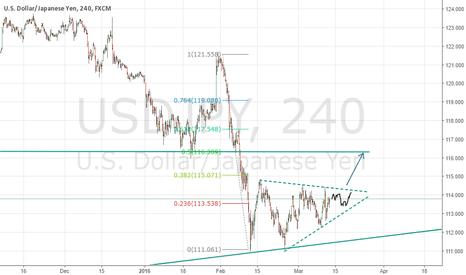 USDJPY: Waiting for Yellen, in order to go long.