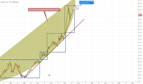 AAPL: AAPL future likely price movment