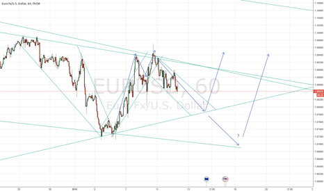 EURUSD: EURUSD Prediction