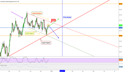 AUDJPY: AUD/JPY: After New Years Eve