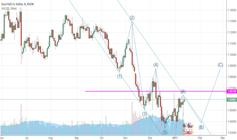 EURUSD: The first wave 3 wave adjustment to go in the B wave, follow-up