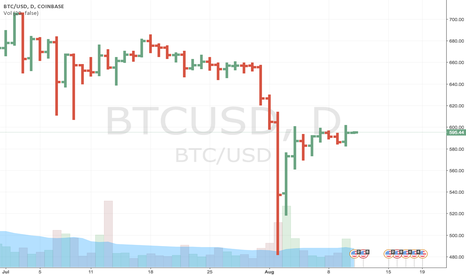 BTCUSD: Back to a long position on BTC