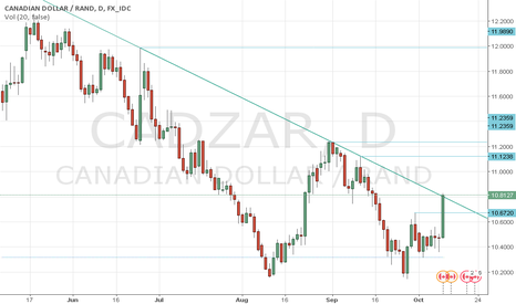 CADZAR: Buy cad/zar on the break out .......political risk rules .