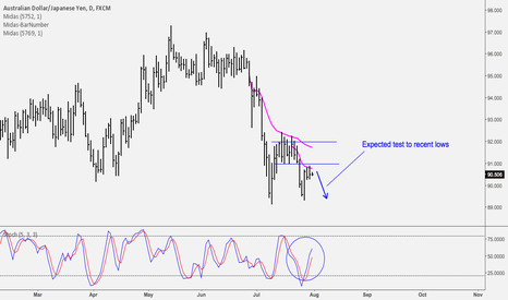 AUDJPY: Daily Shorting Opportunity on AUD/JPY