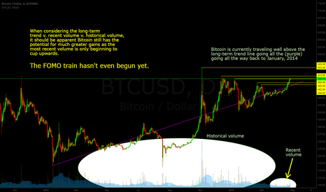 BTCUSD: Price v. Recent Volume v. Historical Volume