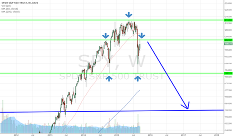 SPY: $SPY H&S Right Shoulder Forming? (retry)