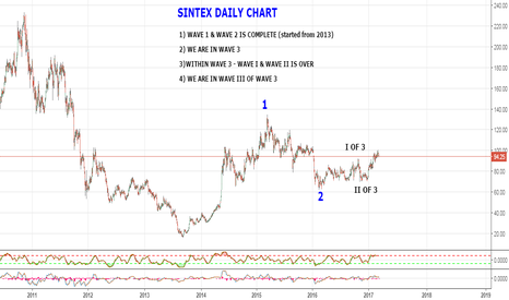 SINTEX: SINTEX latest wave counts