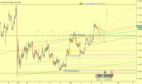 EURUSD: Trap or actual market expansion? Today we'll know